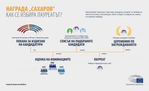 как се избира лауреата на Сахаров