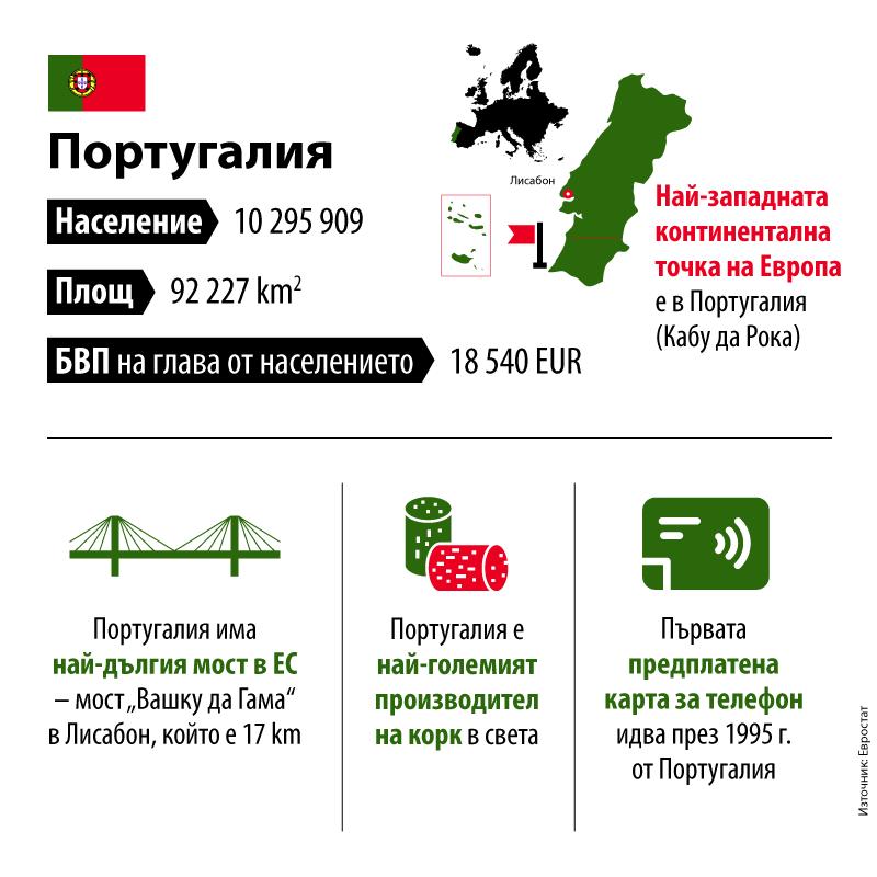Португалия-предс. на ЕС